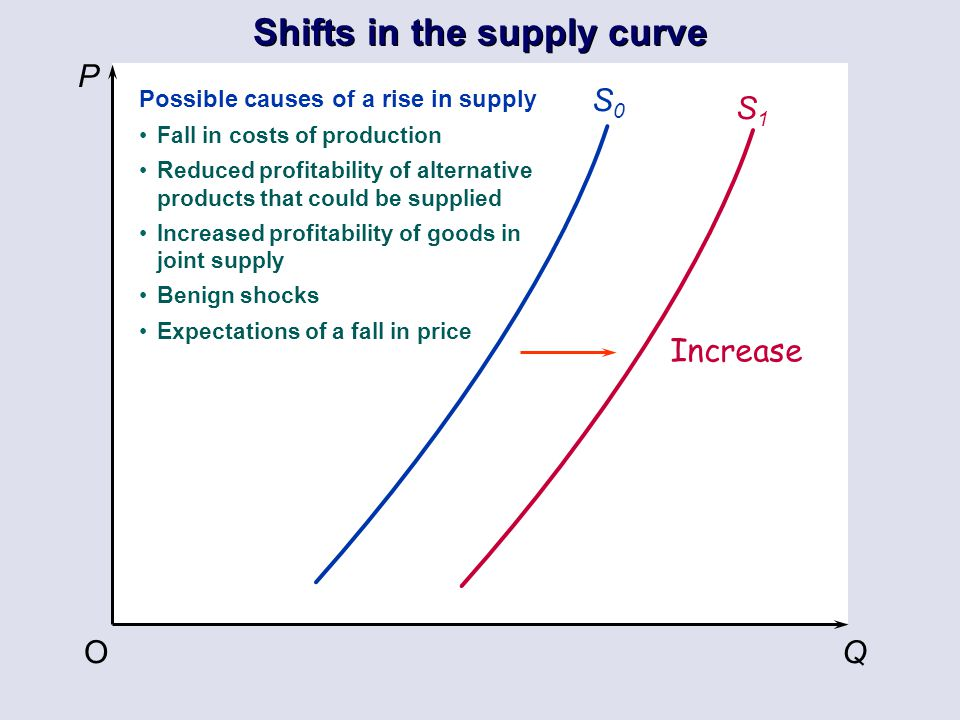 P QO S0S0 Increase Shifts in the supply curve S1S1 Possible causes of a rise in supply Fall in costs of production Reduced profitability of alternativ