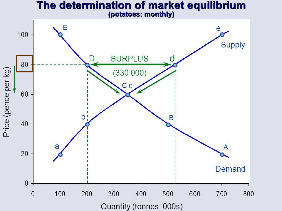 Quantity (tonnes: 000s) E C B A a b c e Supply Demand Price (pence per kg) D d SURPLUS (330 000) The determination of market equilibrium (potatoes: mo