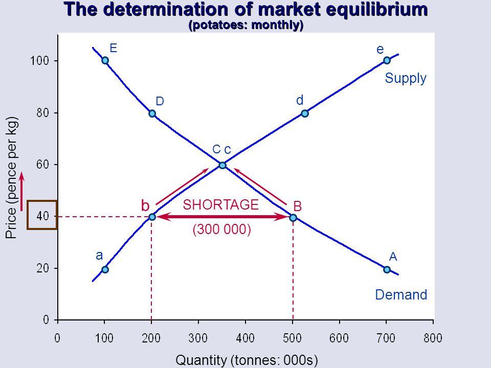 Quantity (tonnes: 000s) E D C B A a b c d e Supply Demand Price (pence per kg) SHORTAGE (300 000) The determination of market equilibrium (potatoes: m
