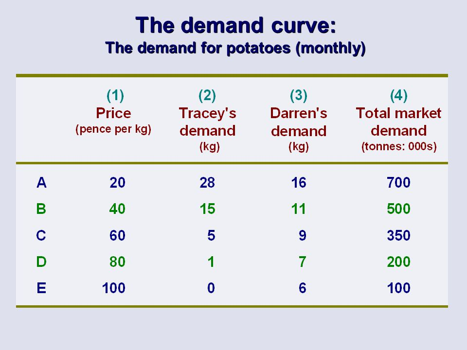 The demand curve: The demand for potatoes (monthly)
