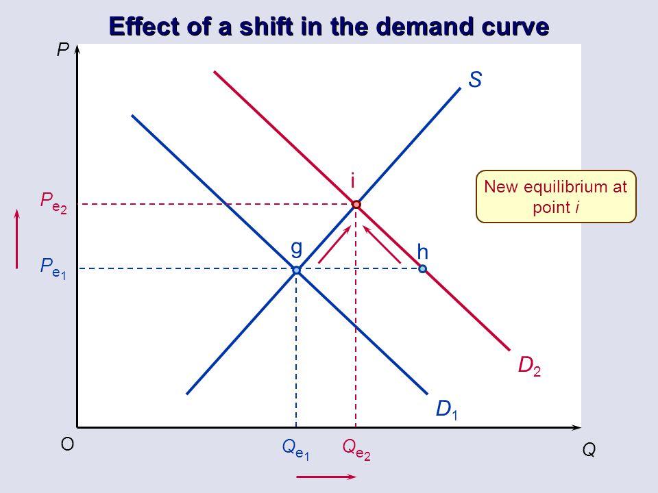 P Q O Pe1Pe1 Qe1Qe1 S g h D1D1 D2D2 Pe2Pe2 Qe2Qe2 i New equilibrium at point i