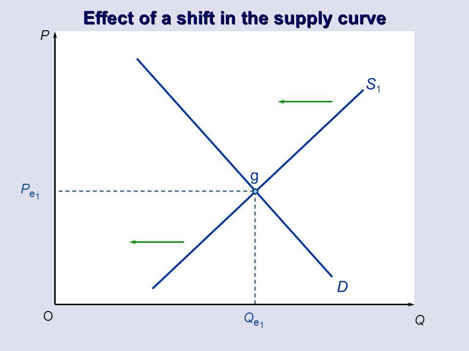 P Q O Pe1Pe1 Qe1Qe1 D S1S1 g Effect of a shift in the supply curve