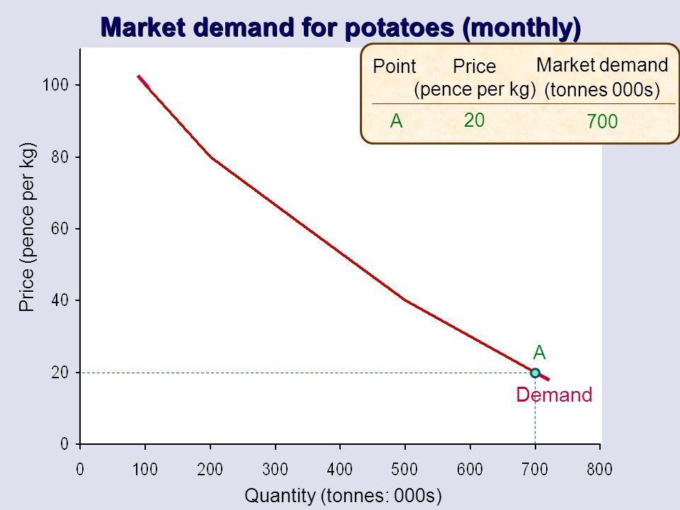 Quantity (tonnes: 000s) Price (pence per kg) Price (pence per kg) 20 Market demand (tonnes 000s) 700 A Point A Market demand for potatoes (monthly) De