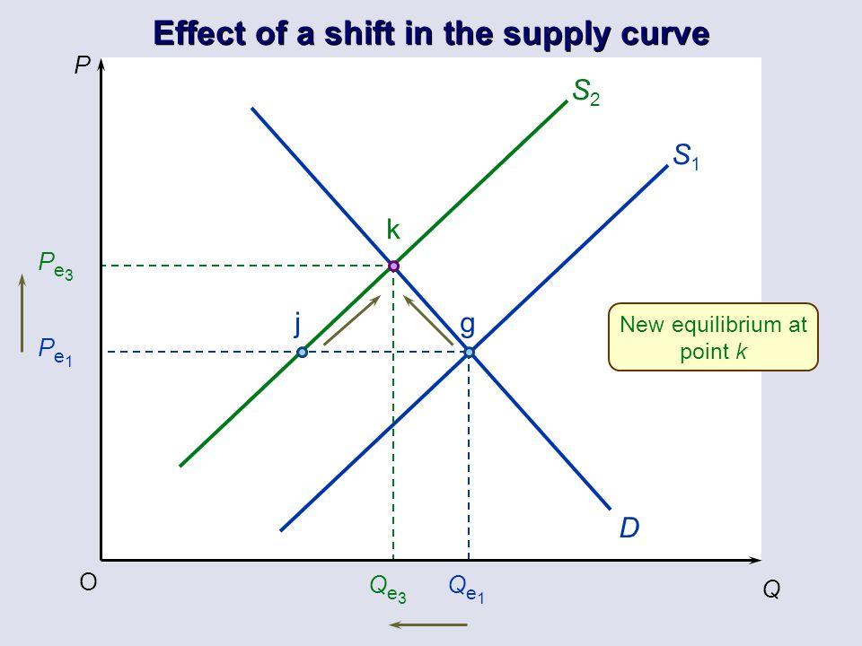 P Q O Pe1Pe1 Pe3Pe3 Qe3Qe3 Qe1Qe1 D S1S1 S2S2 jg k New equilibrium at point k
