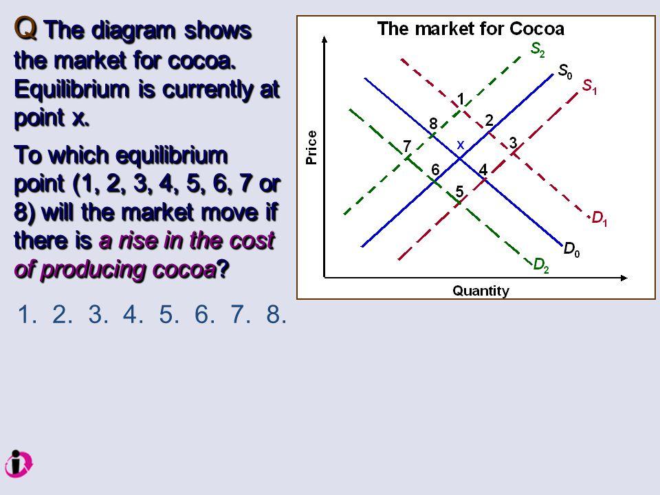 Q The diagram shows the market for cocoa. Equilibrium is currently at point x. To which equilibrium point (1, 2, 3, 4, 5, 6, 7 or 8) will the market m