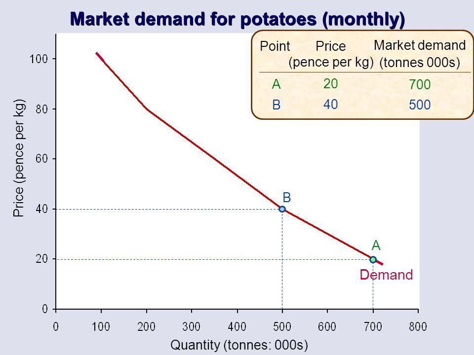 Quantity (tonnes: 000s) Price (pence per kg) Price (pence per kg) 20 40 Market demand (tonnes 000s) 700 500 ABAB Point A B Demand Market demand for po