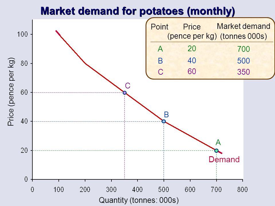Quantity (tonnes: 000s) Price (pence per kg) Price (pence per kg) 20 40 60 Market demand (tonnes 000s) 700 500 350 ABCABC Point A B C Demand Market de