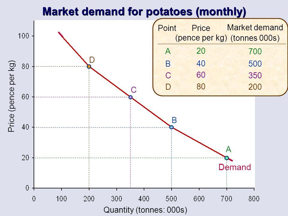 Quantity (tonnes: 000s) Price (pence per kg) Price (pence per kg) 20 40 60 80 Market demand (tonnes 000s) 700 500 350 200 ABCDABCD Point A B C D Deman