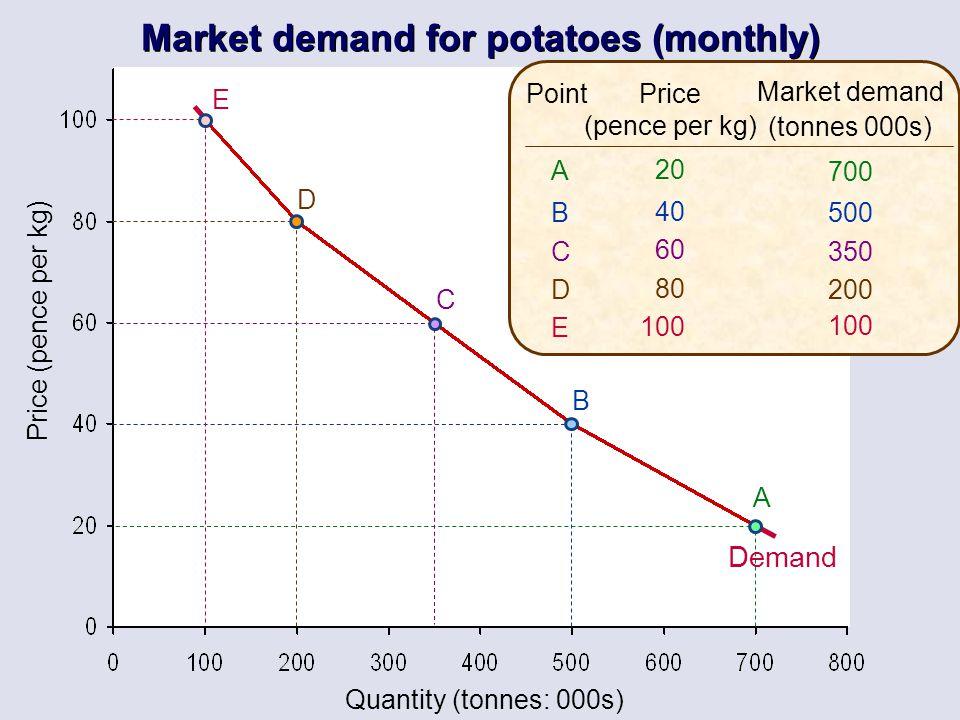 Quantity (tonnes: 000s) Price (pence per kg) Price (pence per kg) 20 40 60 80 100 Market demand (tonnes 000s) 700 500 350 200 100 ABCDEABCDE Point A B
