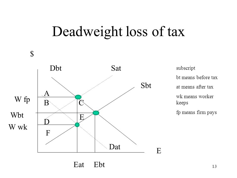 Deadweight loss of tax Sbt $ Dbt Sat Dat E Wbt W wk W fp Eat Ebt subscript bt means before tax at means after tax wk means worker keeps fp means firm pays A B C D E F 13