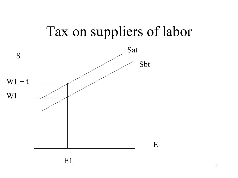 Tax on suppliers of labor $ E W1 + t W1 E1 Sat Sbt 5
