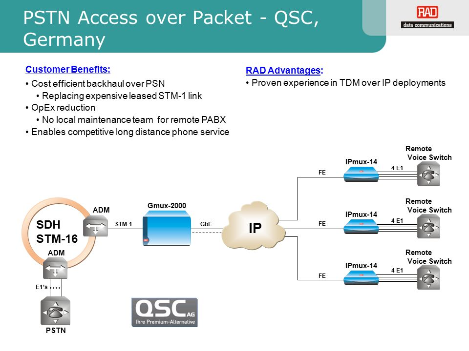 4 E1 PSTN Access over Packet - QSC, Germany Gmux-2000 SDH STM-16 IP IPmux-14 Remote Voice Switch GbE STM-1 E1's PSTN IPmux-14 Remote Voice Switch IPmu