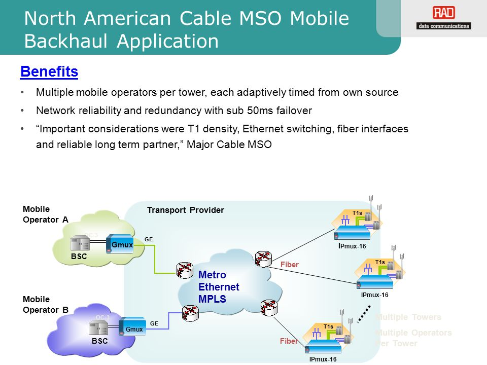 North American Cable MSO Mobile Backhaul Application BSC Metro Ethernet MPLS BSC OC-3 Mobile Operator A Transport Provider Gmux Multiple Towers Multip