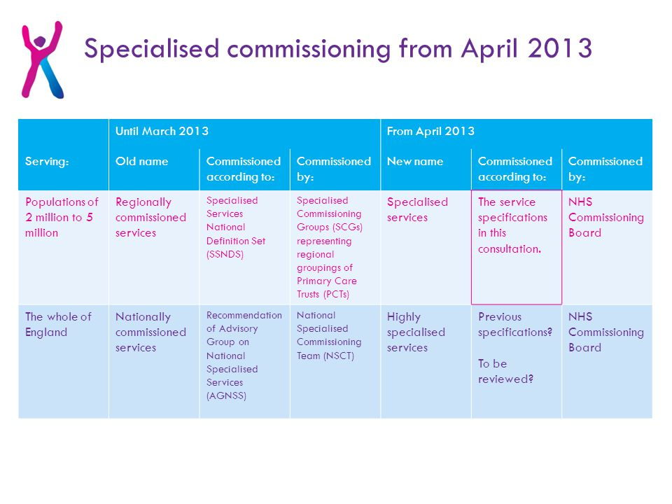 Until March 2013From April 2013 Serving:Old nameCommissioned according to: Commissioned by: New nameCommissioned according to: Commissioned by: Populations of 2 million to 5 million Regionally commissioned services Specialised Services National Definition Set (SSNDS) Specialised Commissioning Groups (SCGs) representing regional groupings of Primary Care Trusts (PCTs) Specialised services The service specifications in this consultation.