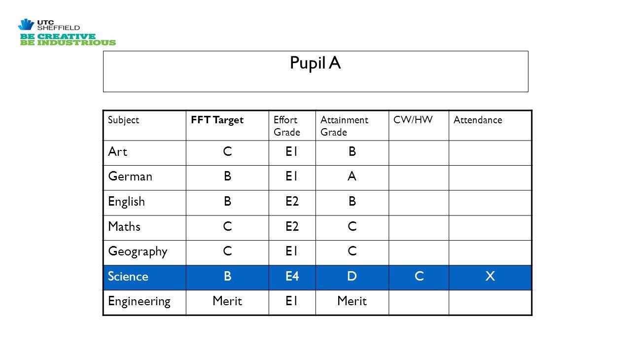 Pupil A SubjectFFT TargetEffort Grade Attainment Grade CW/HWAttendance ArtCE1B GermanBE1A EnglishBE2B MathsCE2C GeographyCE1C ScienceBE4DCX EngineeringMeritE1Merit