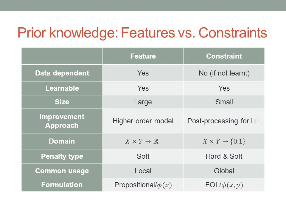 Prior knowledge: Features vs.