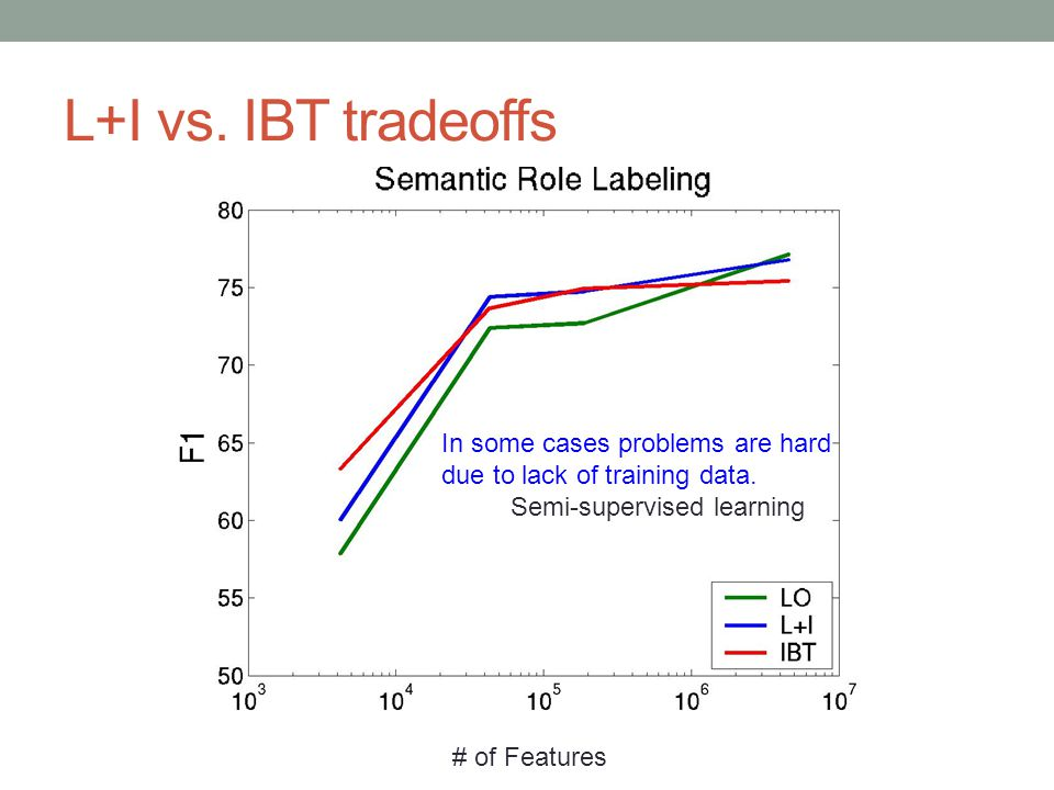 L+I vs. IBT tradeoffs # of Features In some cases problems are hard due to lack of training data. Semi-supervised learning