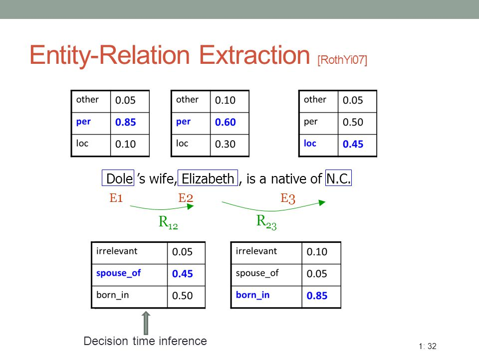 Entity-Relation Extraction [RothYi07] Dole 's wife, Elizabeth, is a native of N.C. E 1 E 2 E 3 R 12 R 23 1: 32 Decision time inference