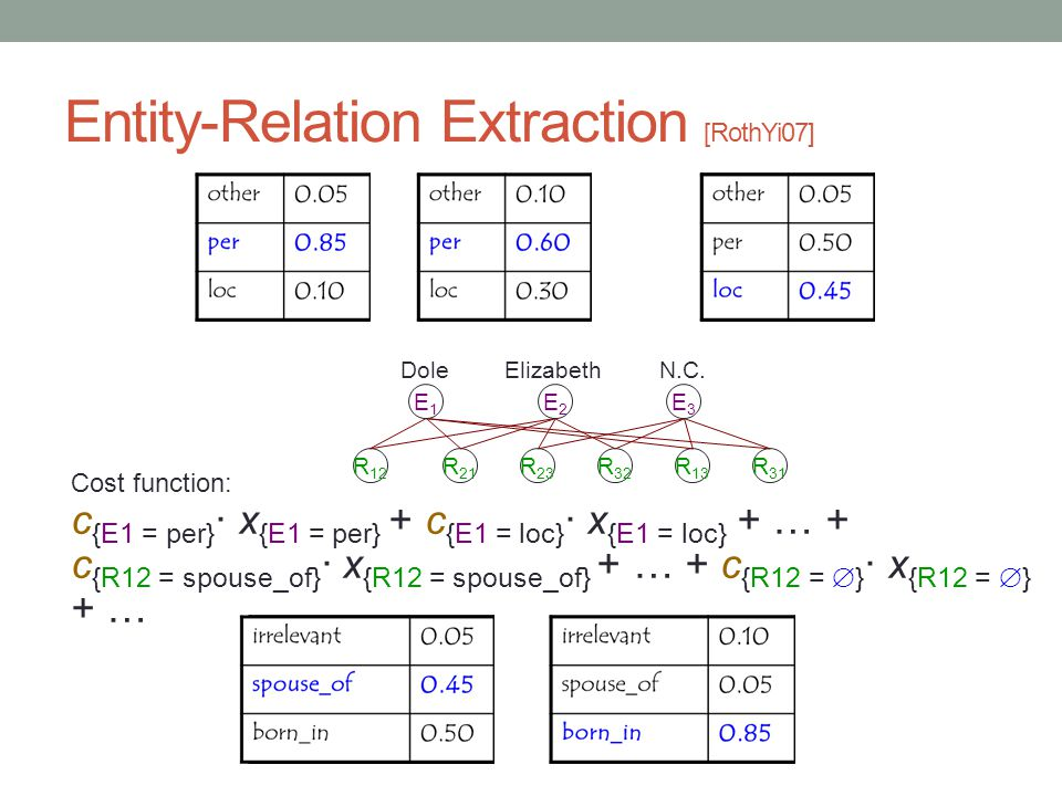 Entity-Relation Extraction [RothYi07] Cost function: c {E1 = per} · x {E1 = per} + c {E1 = loc} · x {E1 = loc} + … + c {R12 = spouse_of} · x {R12 = spouse_of} + … + c {R12 =  } · x {R12 =  } + … R 12 R 21 R 23 R 32 R 13 R 31 E1E1 Dole E2E2 Elizabeth E3E3 N.C.