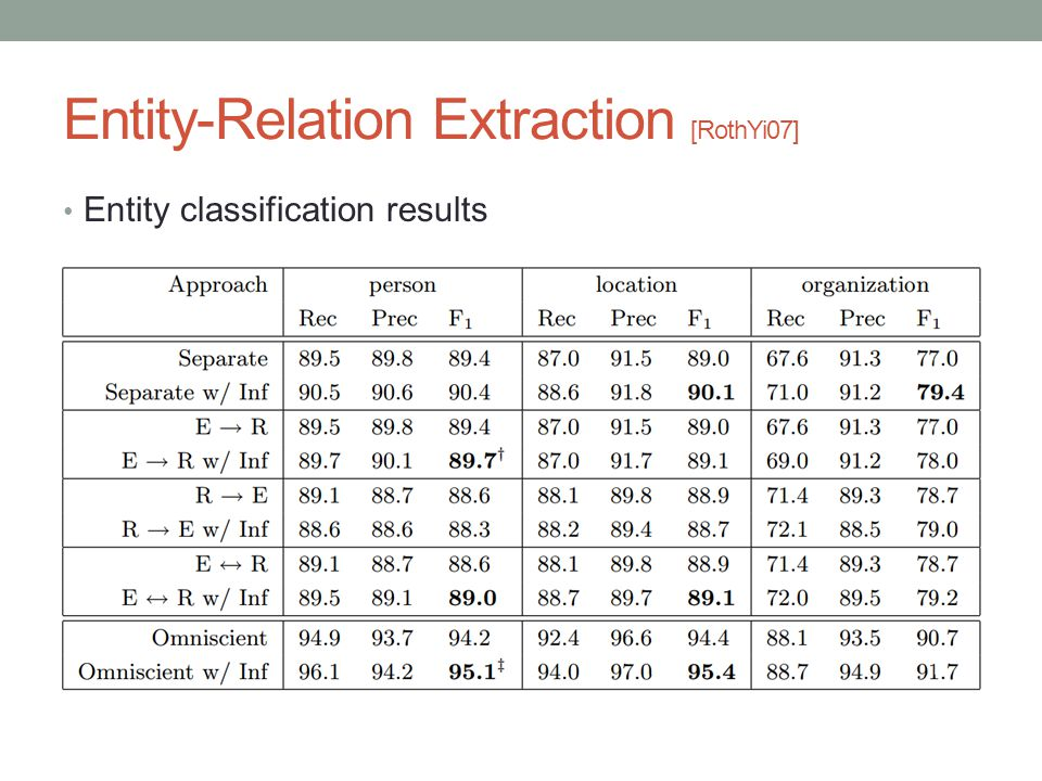 Entity-Relation Extraction [RothYi07] Entity classification results