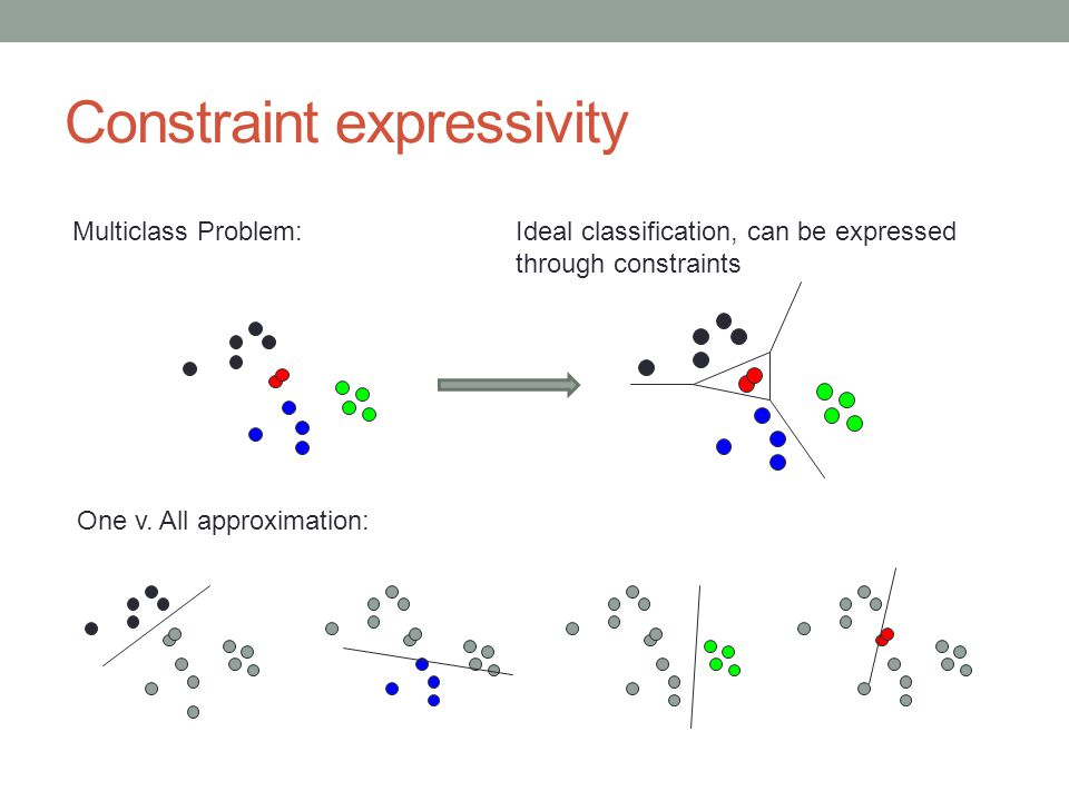 Constraint expressivity Multiclass Problem: One v. All approximation: Ideal classification, can be expressed through constraints