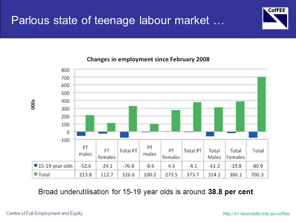 http://e1.newcastle.edu.au/coffee Centre of Full Employment and Equity Parlous state of teenage labour market … Broad underutilisation for 15-19 year olds is around 38.8 per cent