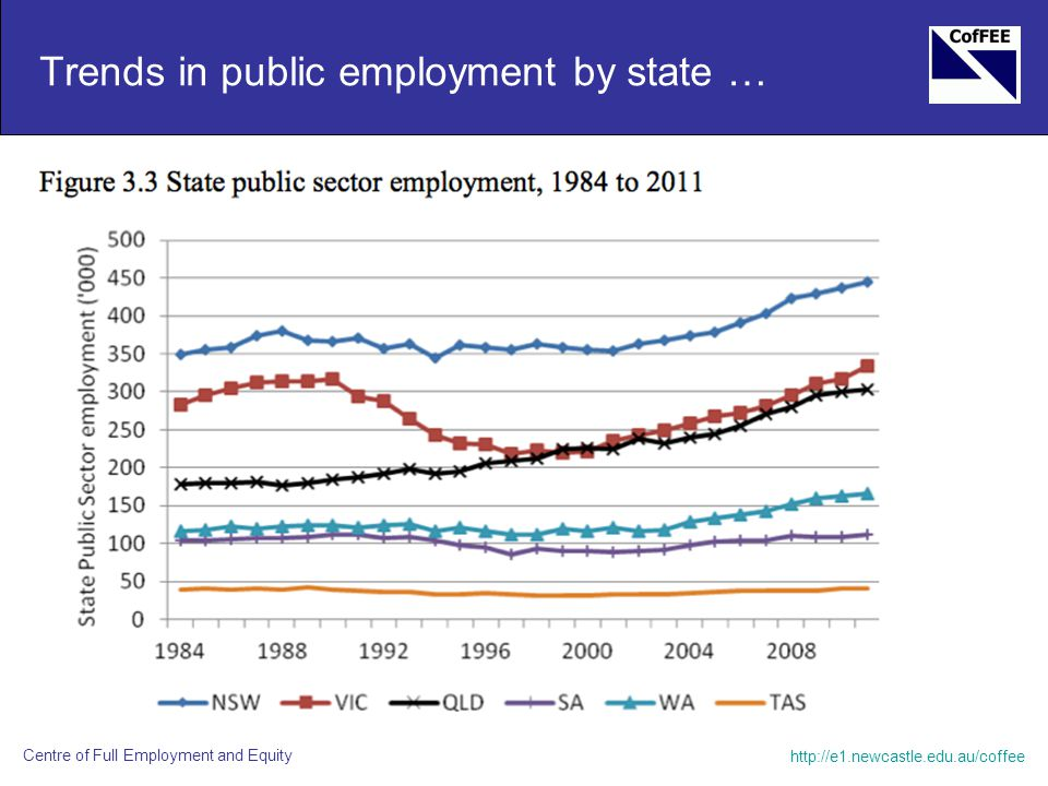 http://e1.newcastle.edu.au/coffee Centre of Full Employment and Equity Trends in public employment by state …