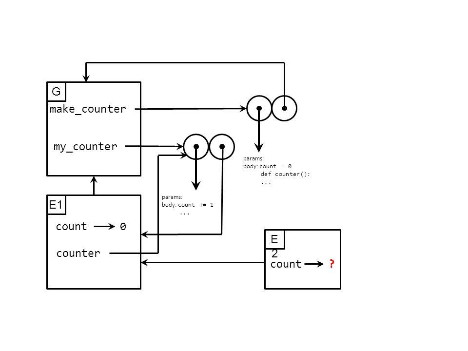 G make_counter params: body: count = 0 def counter():...
