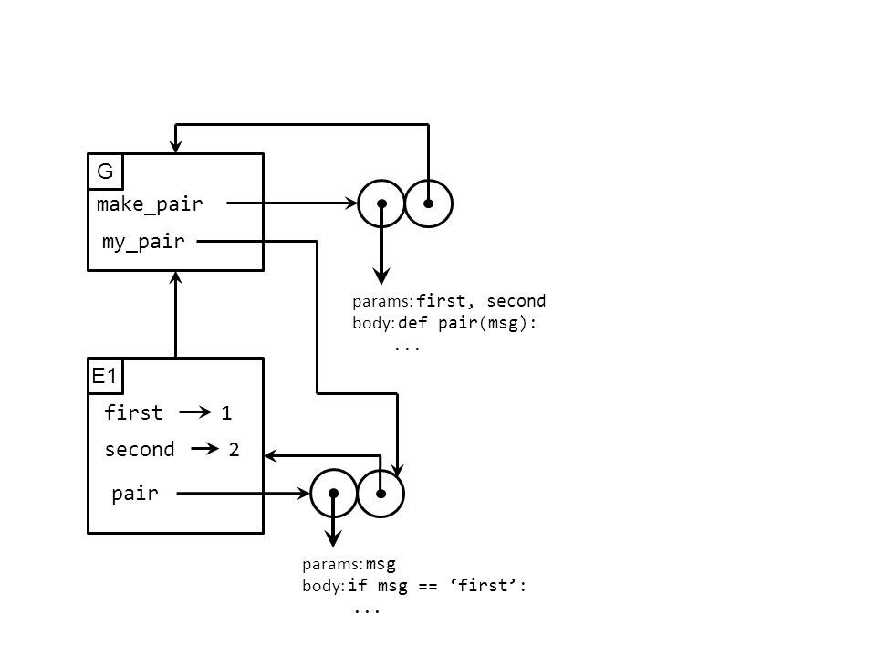 G make_pair params: first, second body: def pair(msg):...