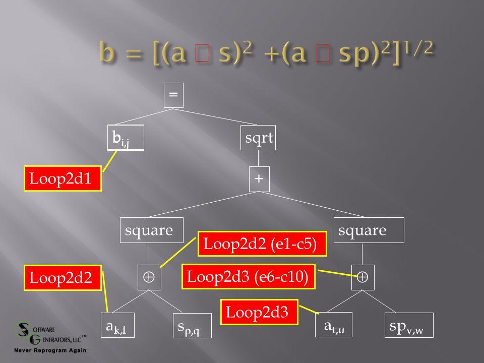 = + b  square  sqrt Loop2d1 Loop2d2 Loop2d3 Loop2d2 (e1-c5) Loop2d3 (e6-c10) b i,j a k,l s p,q a t,u sp v,w