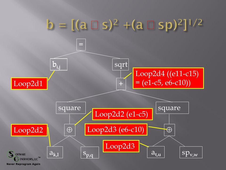 = + b  square  sqrt Loop2d1 Loop2d2 Loop2d3 Loop2d2 (e1-c5) Loop2d3 (e6-c10) Loop2d4 ((e11-c15) = (e1-c5, e6-c10)) b i,j a k,l s p,q a t,u sp v,w
