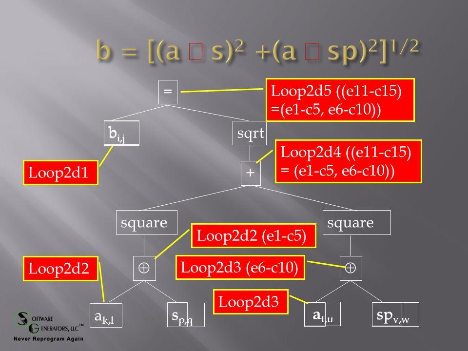 = + b  s square  sp a square sqrt Loop2d1 Loop2d2 Loop2d3 Loop2d2 (e1-c5) Loop2d3 (e6-c10) Loop2d4 ((e11-c15) = (e1-c5, e6-c10)) Loop2d5 ((e11-c15) =(e1-c5, e6-c10)) b i,j a k,l s p,q a t,u sp v,w