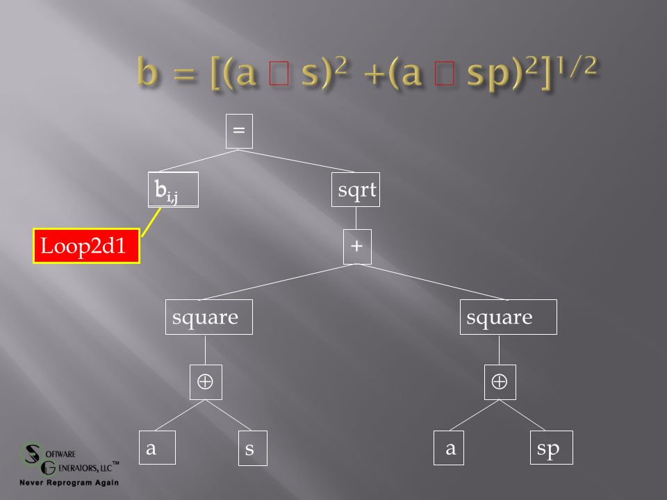 = + b  s a square  sp a square sqrt Loop2d1 b i,j