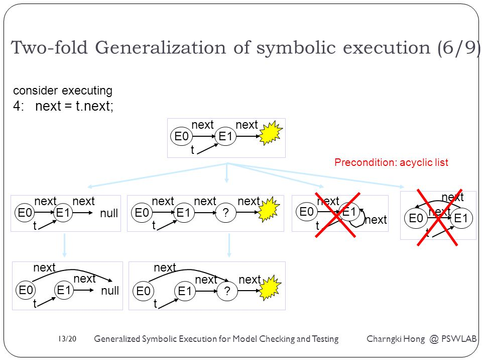 13/20 Generalized Symbolic Execution for Model Checking and Testing Charngki Hong @ PSWLAB E0 next E1 next t null t E0 next E1 next .