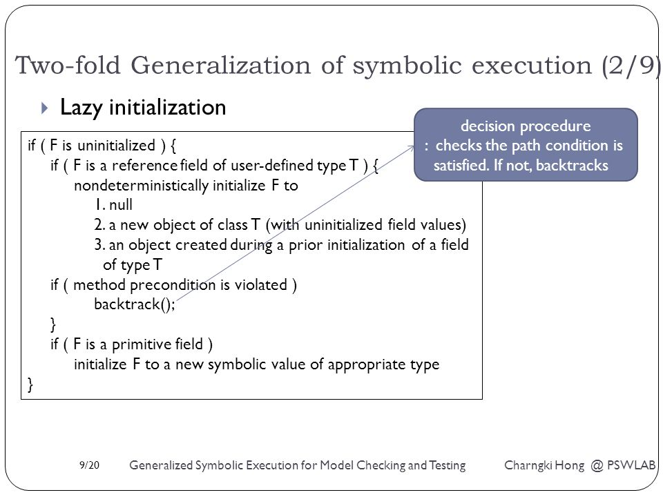 9/20 Generalized Symbolic Execution for Model Checking and Testing Charngki Hong @ PSWLAB  Lazy initialization Two-fold Generalization of symbolic execution (2/9) if ( F is uninitialized ) { if ( F is a reference field of user-defined type T ) { nondeterministically initialize F to 1.