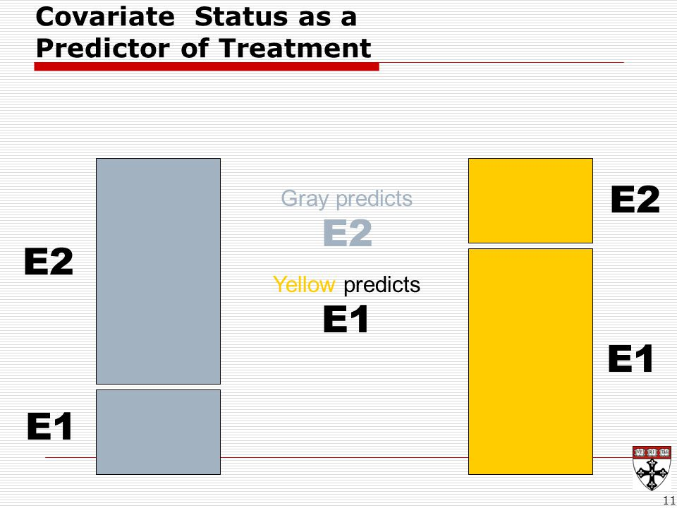 11 E2 E1 E2 Gray predicts E2 Yellow predicts E1 Covariate Status as a Predictor of Treatment