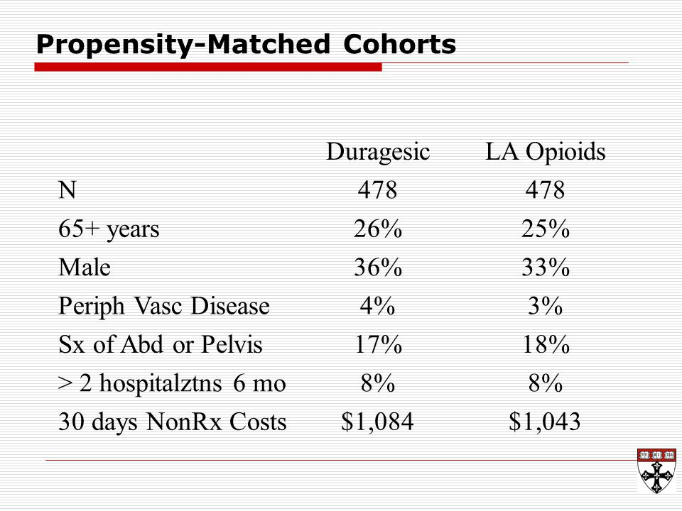 Propensity-Matched Cohorts DuragesicLA Opioids N478 65+ years26%25% Male36%33% Periph Vasc Disease4%3% Sx of Abd or Pelvis17%18% > 2 hospitalztns 6 mo8% 30 days NonRx Costs$1,084$1,043