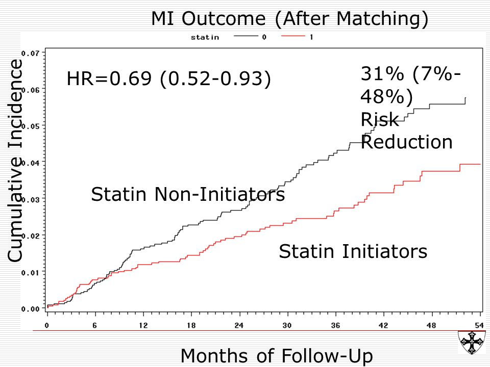 31% (7%- 48%) Risk Reduction Statin Non-Initiators Statin Initiators Months of Follow-Up Cumulative Incidence MI Outcome (After Matching) HR=0.69 (0.52-0.93)