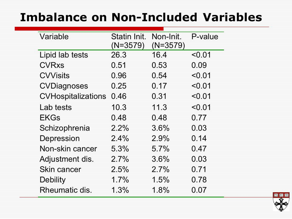 Imbalance on Non-Included Variables