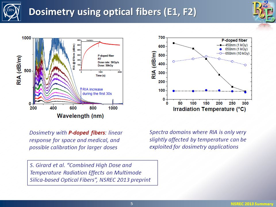 NSREC 2013 Summary 5 Dosimetry using optical fibers (E1, F2) Dosimetry with P-doped fibers: linear response for space and medical, and possible calibration for larger doses Spectra domains where RIA is only very slightly affected by temperature can be exploited for dosimetry applications S.