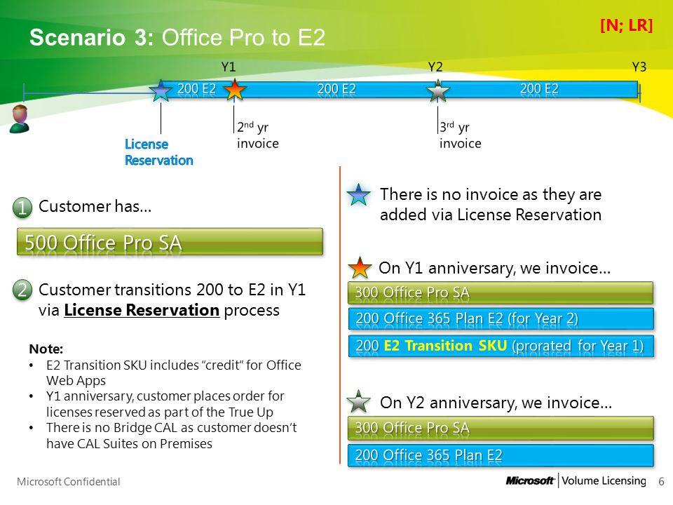 Microsoft Confidential Scenario 19: Exchange Online (wave12) to E3 27 Y1 Migration to wave 14 Customer has… 1 1 Lock O365 prices.