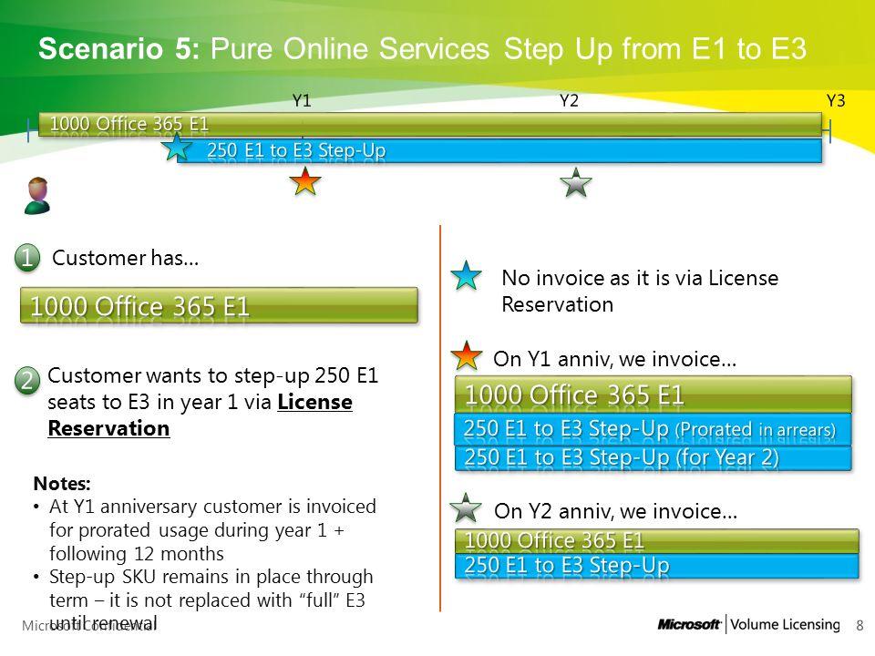 Microsoft Confidential Scenario 21: K1 w/ CoreCAL by user (wave12) to E1