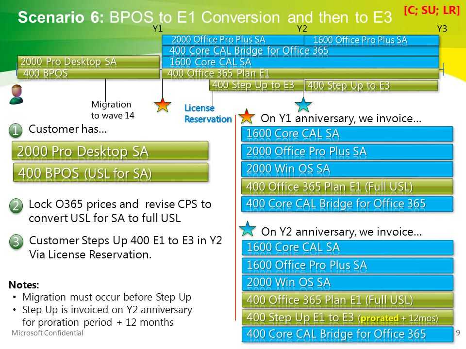 Microsoft Confidential Scenario 7: Platform EAS transition to E3 10 Customer has… Transition 500 seats to E3 in Y2 On Y2 anniversary, we invoice… Customer grows and Order for 2600 Pro Desktop Lic/SA and 500 E3 Transition 100 seats to E3 in Y3 Note: At renewal the seats added in E3 will be invoiced