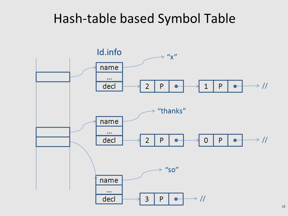 Hash-table based Symbol Table 19 name … decl 2P x 1P // name … decl 2P thanks 0P // name … decl 3P so // Id.info