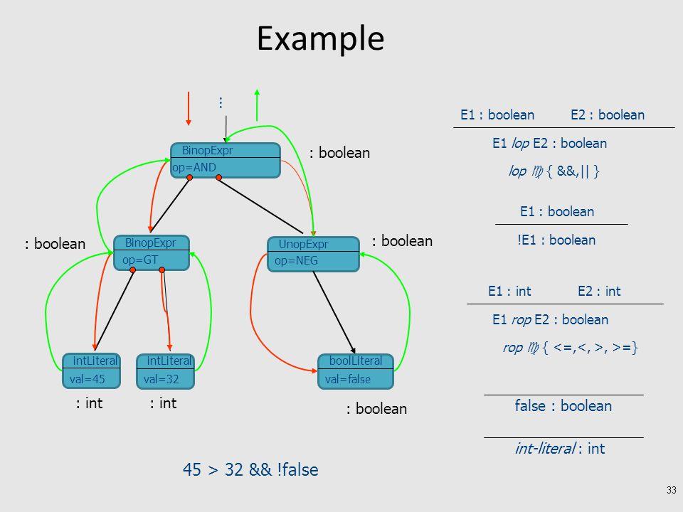 Example 33 45 > 32 && !false BinopExpr UnopExpr BinopExpr … op=AND op=NEG op=GT intLiteral val=45 intLiteral val=32 boolLiteral val=false : int : boolean false : boolean int-literal : int E1 : intE2 : int E1 rop E2 : boolean rop  {, >=} E1 : booleanE2 : boolean E1 lop E2 : boolean lop  { &&,|| } E1 : boolean !E1 : boolean