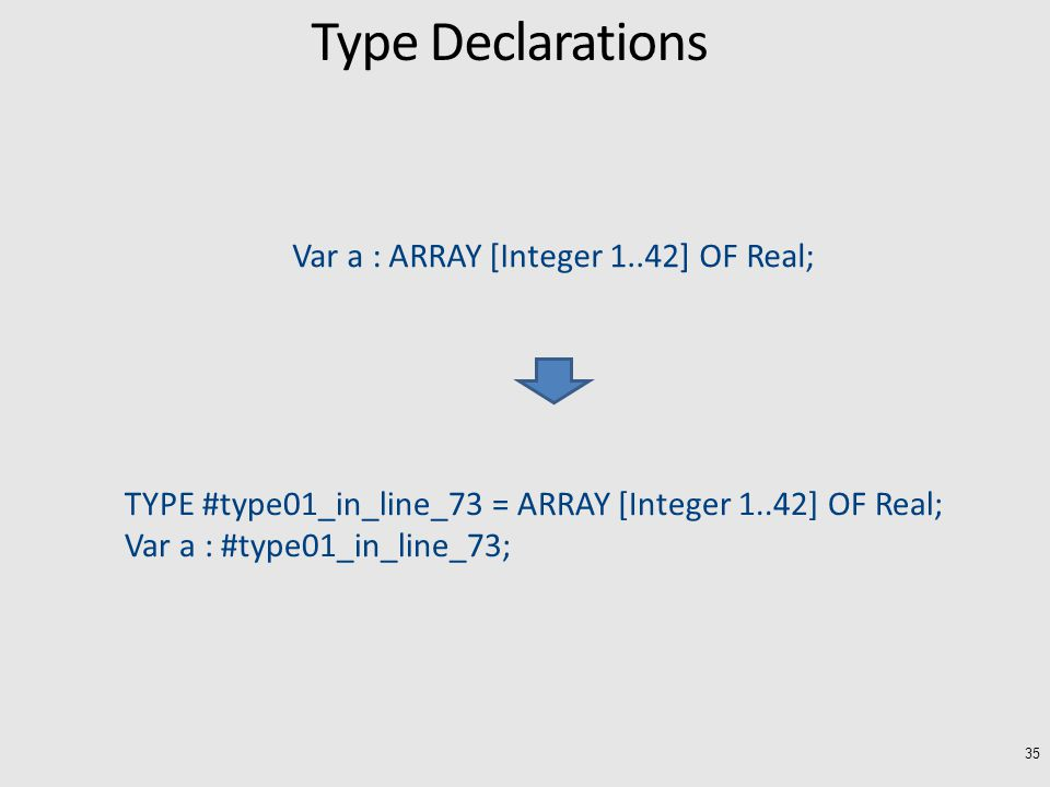 35 Var a : ARRAY [Integer 1..42] OF Real; TYPE #type01_in_line_73 = ARRAY [Integer 1..42] OF Real; Var a : #type01_in_line_73; Type Declarations