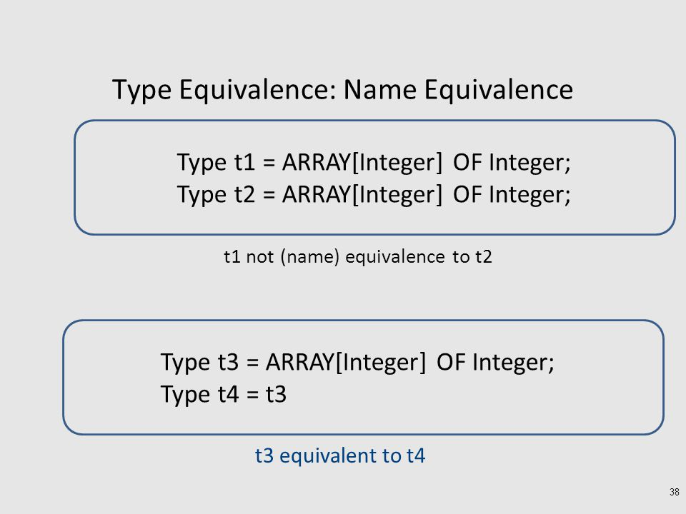 Type Equivalence: Name Equivalence t1 not (name) equivalence to t2 38 Type t1 = ARRAY[Integer] OF Integer; Type t2 = ARRAY[Integer] OF Integer; t3 equivalent to t4 Type t3 = ARRAY[Integer] OF Integer; Type t4 = t3