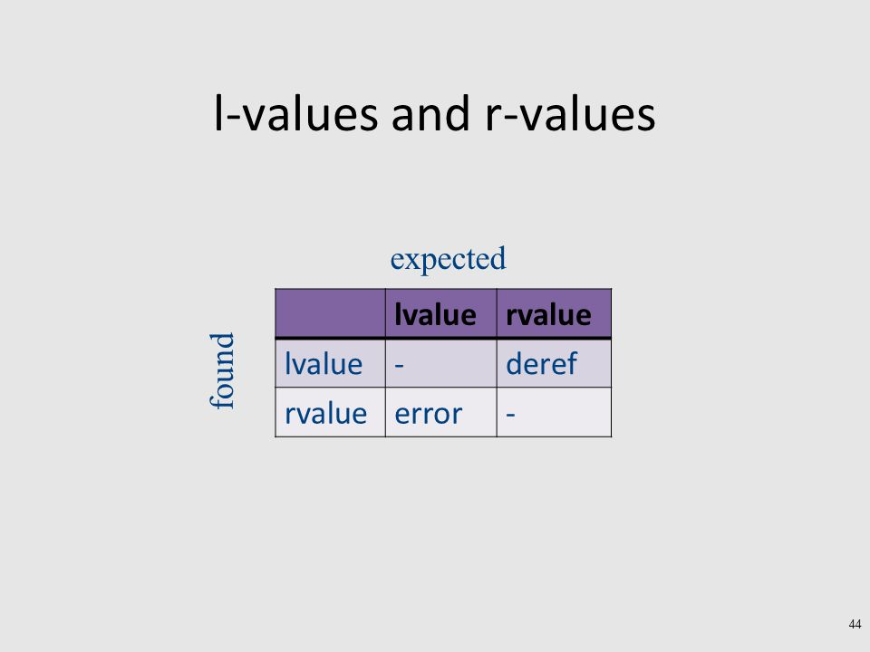 l-values and r-values 44 lvaluervalue lvalue-deref rvalueerror- expected found