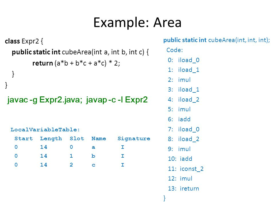 Example: Area class Expr2 { public static int cubeArea(int a, int b, int c) { return (a*b + b*c + a*c) * 2; } javac -g Expr2.java; javap -c -l Expr2 public static int cubeArea(int, int, int); Code: 0: iload_0 1: iload_1 2: imul 3: iload_1 4: iload_2 5: imul 6: iadd 7: iload_0 8: iload_2 9: imul 10: iadd 11: iconst_2 12: imul 13: ireturn } LocalVariableTable: Start Length Slot Name Signature 0 14 0 a I 0 14 1 b I 0 14 2 c I