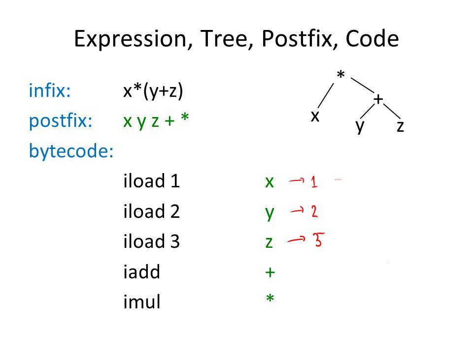 Expression, Tree, Postfix, Code infix: x*(y+z) postfix: x y z + * bytecode: iload 1x iload 2y iload 3z iadd+ imul* * x y z +